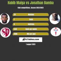 Habib Maiga vs Jonathan Bamba h2h player stats