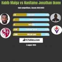 Habib Maiga vs Nanitamo Jonathan Ikone h2h player stats