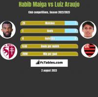Habib Maiga vs Luiz Araujo h2h player stats