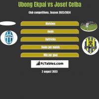 Ubong Ekpai vs Josef Celba h2h player stats