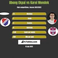 Ubong Ekpai vs Karol Mondek h2h player stats