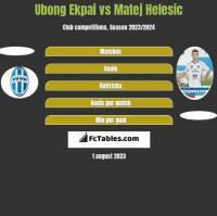 Ubong Ekpai vs Matej Helesic h2h player stats