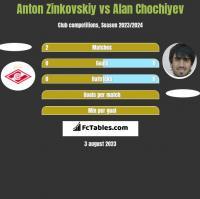 Anton Zinkovskiy vs Alan Chochiyev h2h player stats
