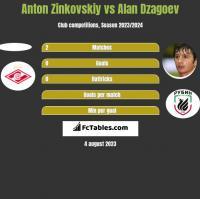Anton Zinkovskiy vs Alan Dzagoev h2h player stats