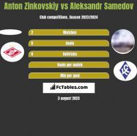 Anton Zinkovskiy vs Aleksandr Samedov h2h player stats