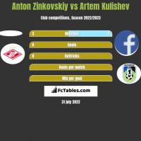 Anton Zinkovskiy vs Artem Kulishev h2h player stats