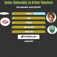 Anton Zinkovskiy vs Artem Timofeev h2h player stats