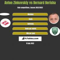 Anton Zinkovskiy vs Bernard Berisha h2h player stats