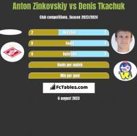 Anton Zinkovskiy vs Denis Tkachuk h2h player stats