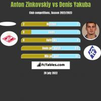 Anton Zinkovskiy vs Denis Yakuba h2h player stats