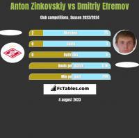 Anton Zinkovskiy vs Dmitriy Efremov h2h player stats