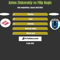Anton Zinkovskiy vs Filip Rogic h2h player stats