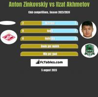 Anton Zinkovskiy vs Ilzat Akhmetov h2h player stats