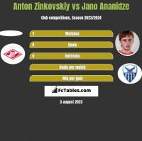 Anton Zinkovskiy vs Jano Ananidze h2h player stats