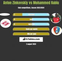 Anton Zinkovskiy vs Mohammed Rabiu h2h player stats