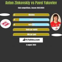 Anton Zinkovskiy vs Pavel Yakovlev h2h player stats