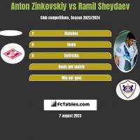 Anton Zinkovskiy vs Ramil Sheydaev h2h player stats
