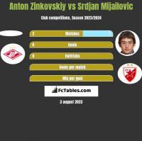 Anton Zinkovskiy vs Srdjan Mijailovic h2h player stats