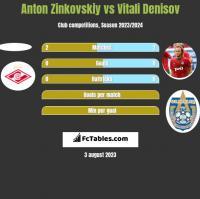 Anton Zinkovskiy vs Vitali Denisov h2h player stats