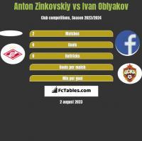 Anton Zinkovskiy vs Ivan Oblyakov h2h player stats