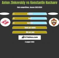 Anton Zinkovskiy vs Konstantin Kuchaev h2h player stats