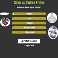 Koke vs Andres Prieto h2h player stats