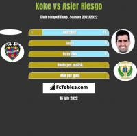 Koke vs Asier Riesgo h2h player stats