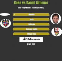 Koke vs Daniel Gimenez h2h player stats