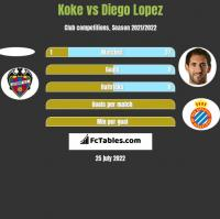 Koke vs Diego Lopez h2h player stats