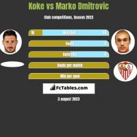 Koke vs Marko Dmitrovic h2h player stats