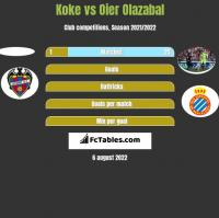 Koke vs Oier Olazabal h2h player stats