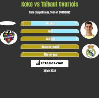 Koke vs Thibaut Courtois h2h player stats