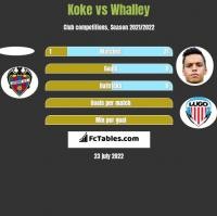 Koke vs Whalley h2h player stats