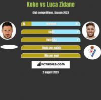 Koke vs Luca Zidane h2h player stats