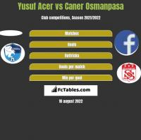 Yusuf Acer vs Caner Osmanpasa h2h player stats
