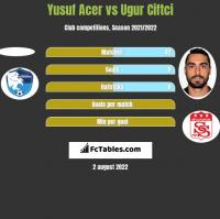 Yusuf Acer vs Ugur Ciftci h2h player stats