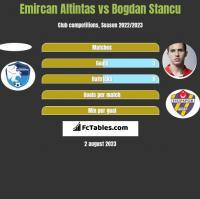 Emircan Altintas vs Bogdan Stancu h2h player stats