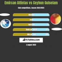 Emircan Altintas vs Ceyhun Gulselam h2h player stats