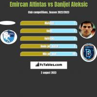 Emircan Altintas vs Danijel Aleksić h2h player stats