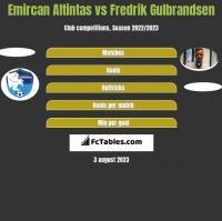 Emircan Altintas vs Fredrik Gulbrandsen h2h player stats