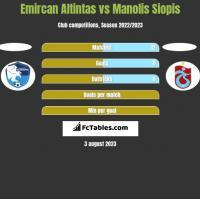 Emircan Altintas vs Manolis Siopis h2h player stats