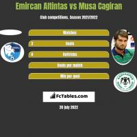 Emircan Altintas vs Musa Cagiran h2h player stats