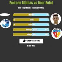 Emircan Altintas vs Onur Bulut h2h player stats