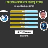Emircan Altintas vs Berkay Ozcan h2h player stats