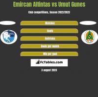 Emircan Altintas vs Umut Gunes h2h player stats