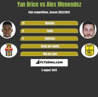 Yan Brice vs Alex Menendez h2h player stats
