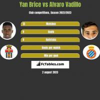 Yan Brice vs Alvaro Vadillo h2h player stats