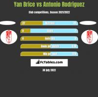 Yan Brice vs Antonio Rodriguez h2h player stats