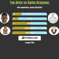 Yan Brice vs Darko Brasanac h2h player stats