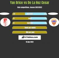 Yan Brice vs De La Hoz Cesar h2h player stats